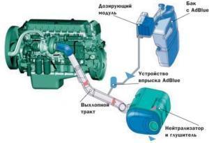 Система SCR (AdBlue, мочевина)